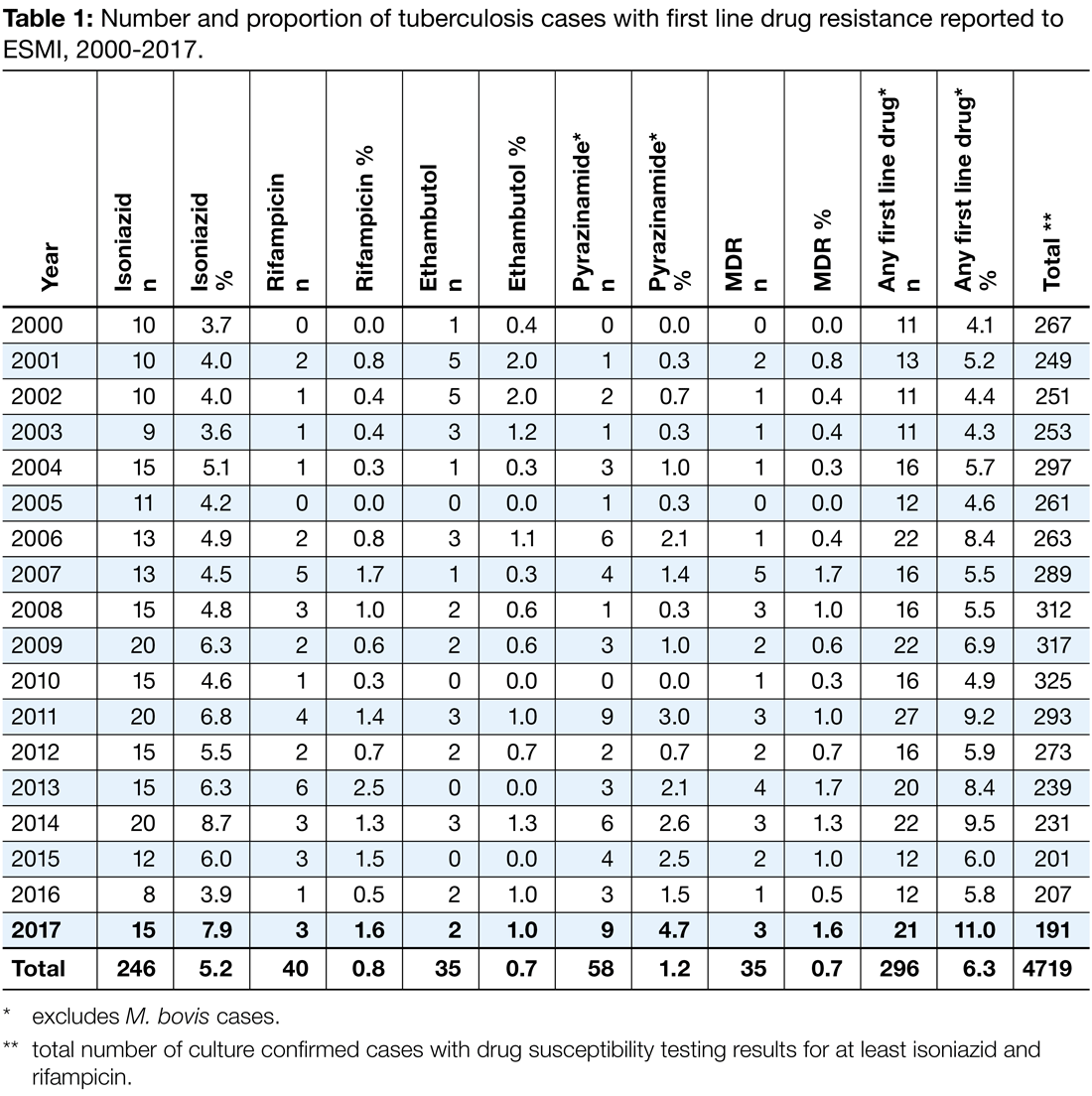 Table 1, showing the number and proportion of tuberculosis cases with first line drug resistance reported to ESMI, 2000 to 2017.