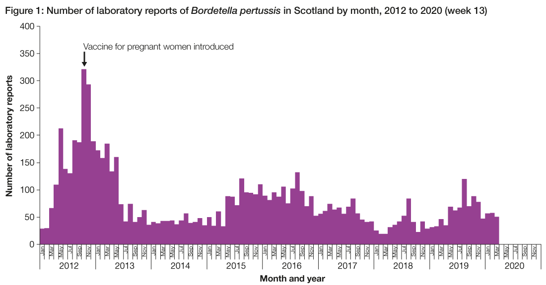 Figure 1 is a bar chart showing the number of laboratory reports of Bordetella pertussis by month from 2012 through the first quarter of 2020. The figure shows the outbreak that occurred in 2012 into 2013 with 1,896 and 1,188 reports, respectively, as well as an increase in activity that occurred in 2016 (1,075 reports). The number of laboratory reports has declined since 2016 but remains elevated when compared with pre-outbreak levels.