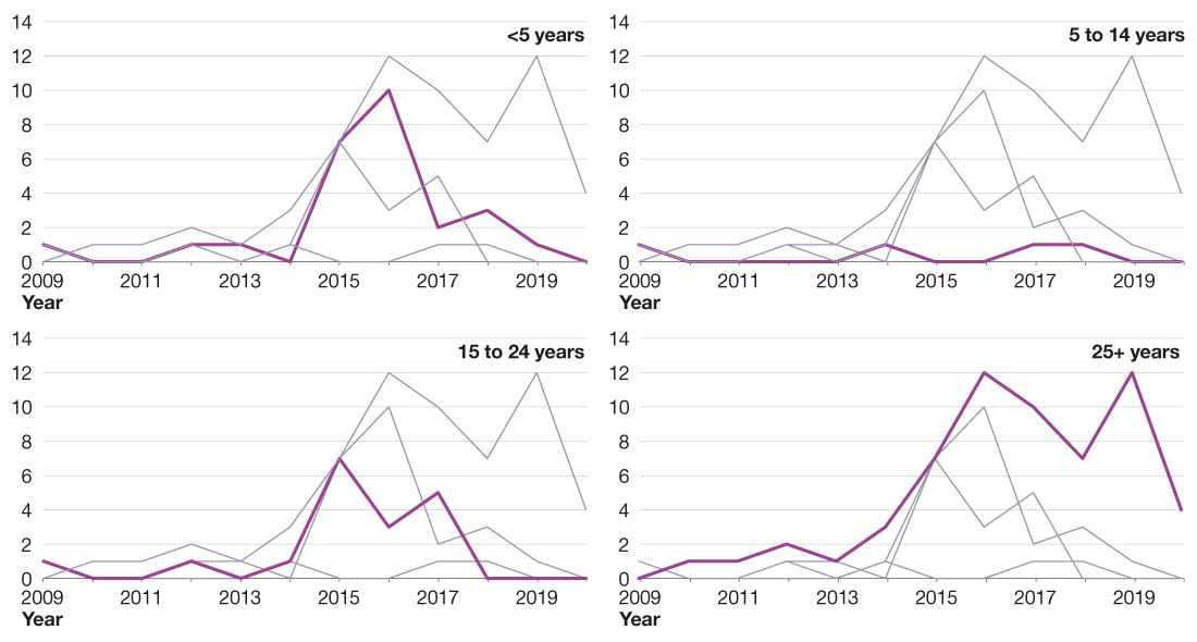 Line graphs showing that the number of serogroup W cases reported have decreased since 2017 in those under 25 years.