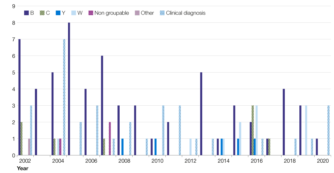 Bar chart showing the trend in the number of deaths from meningococcal cases, with the highest number in 2004 and the lowest in 2012.